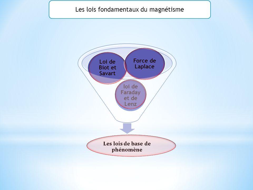 Les lois de base de phénomène loi de Faraday et de Lenz