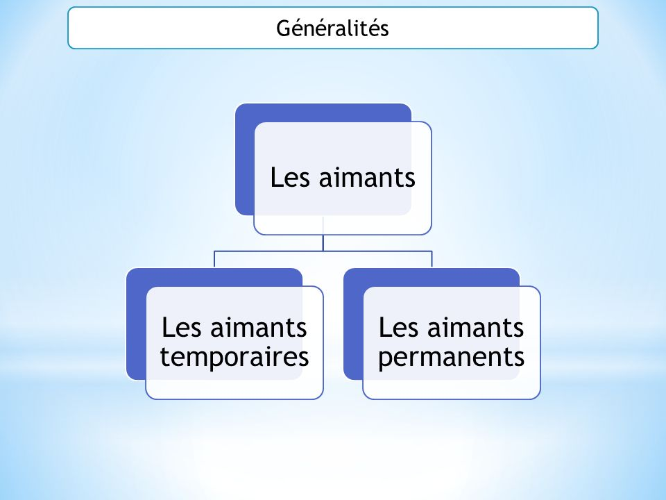 Les aimants temporaires Les aimants permanents