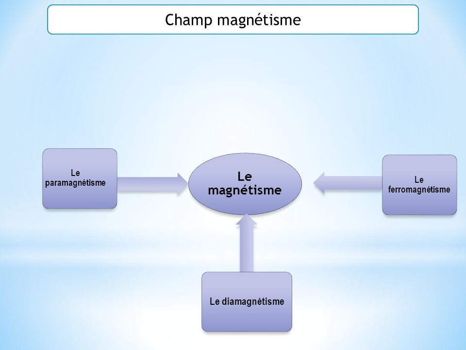 Champ magnétisme Le magnétisme Le diamagnétisme Le paramagnétisme