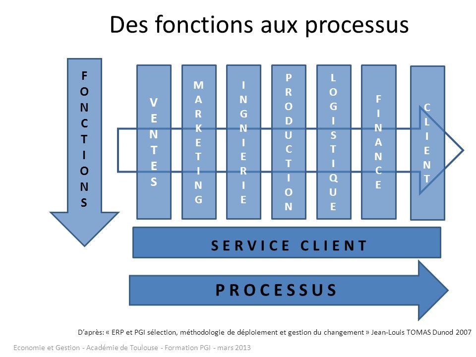 Des fonctions aux processus