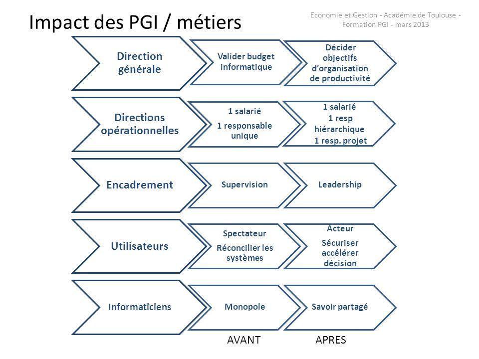 Impact des PGI / métiers