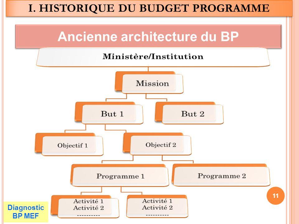 I. HISTORIQUE DU BUDGET PROGRAMME Ancienne architecture du BP