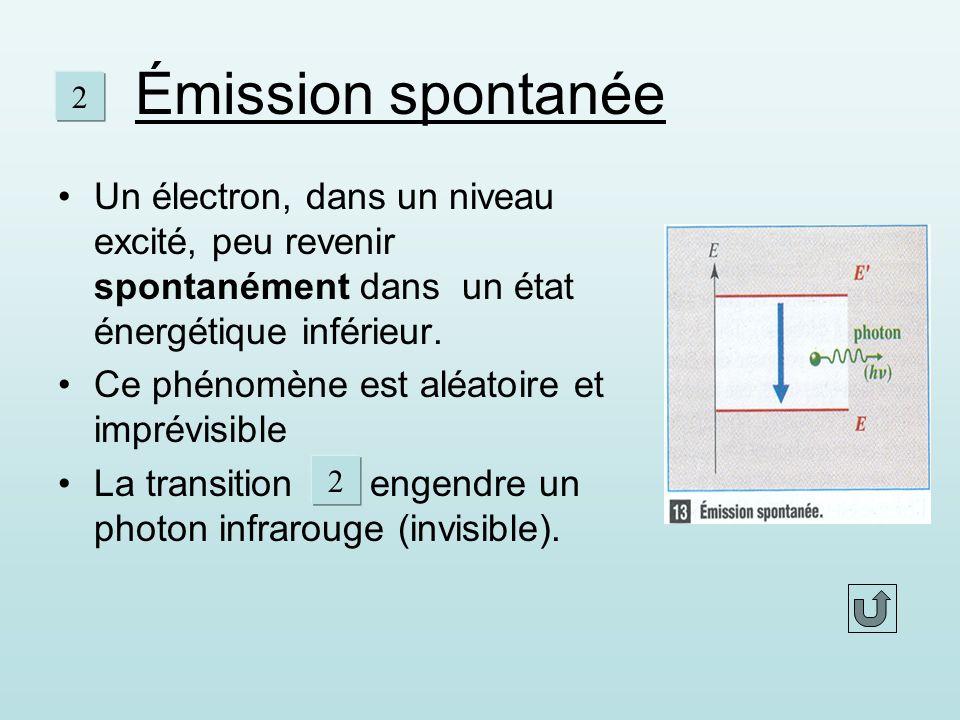 Émission spontanée 2. Un électron, dans un niveau excité, peu revenir spontanément dans un état énergétique inférieur.