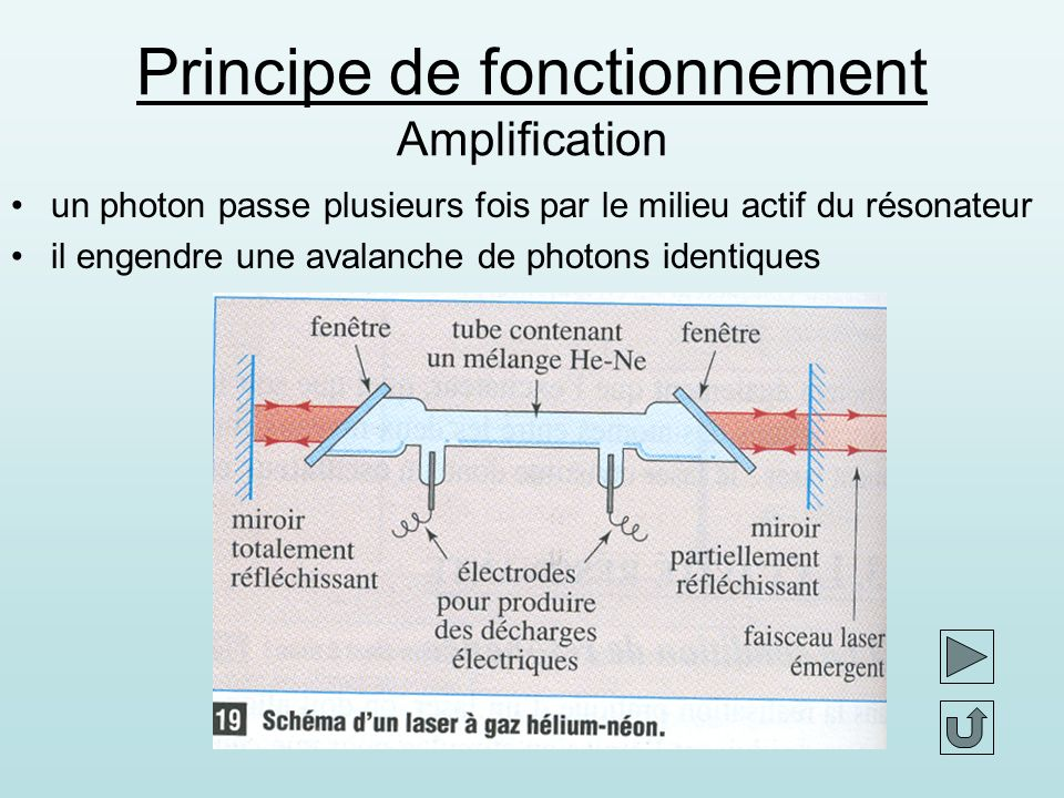 Principe de fonctionnement Amplification