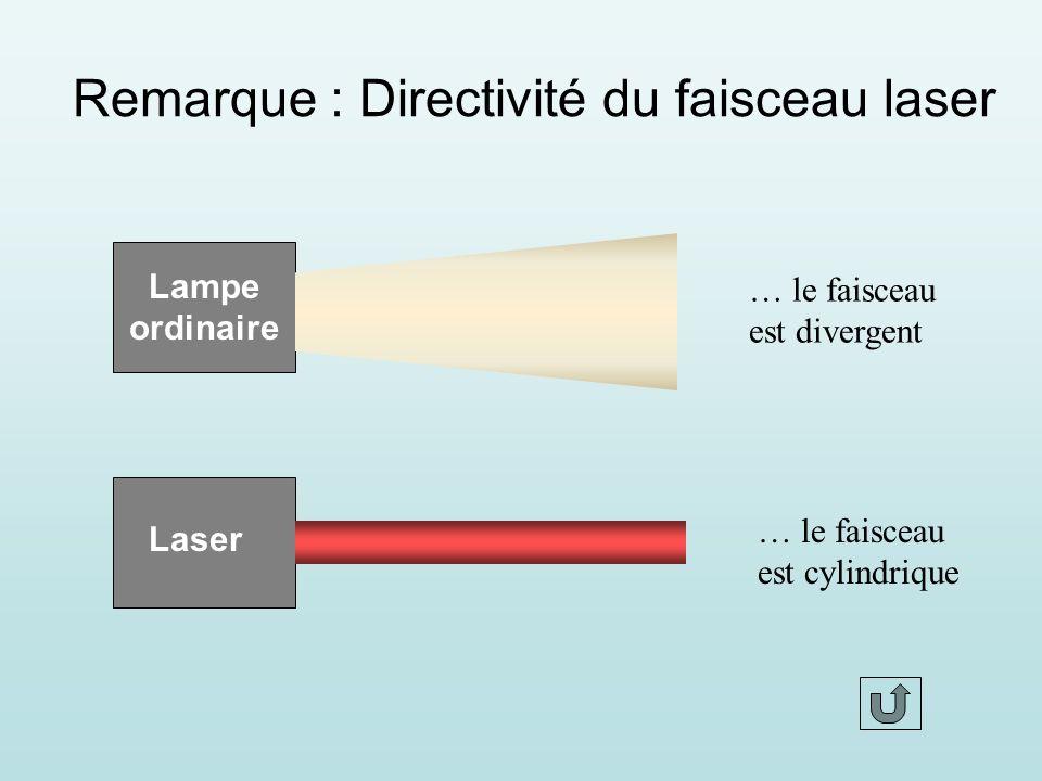 Remarque : Directivité du faisceau laser