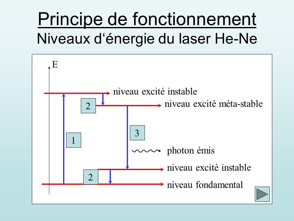 Principe de fonctionnement Niveaux d'énergie du laser He-Ne
