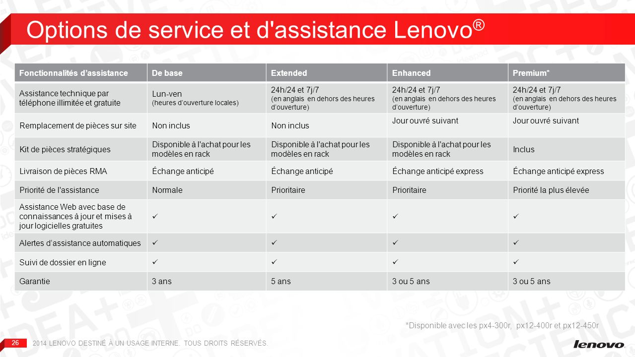 Options de service et d assistance Lenovo®