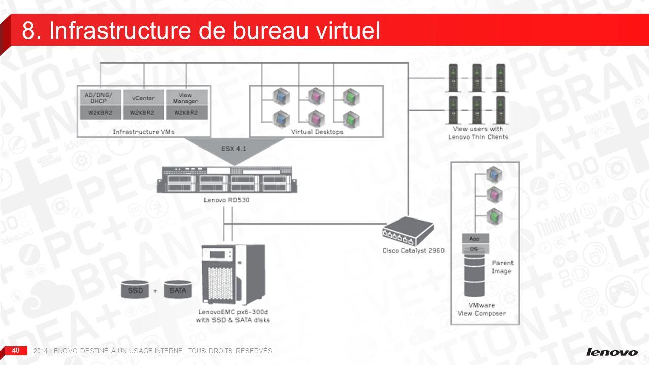 8. Infrastructure de bureau virtuel
