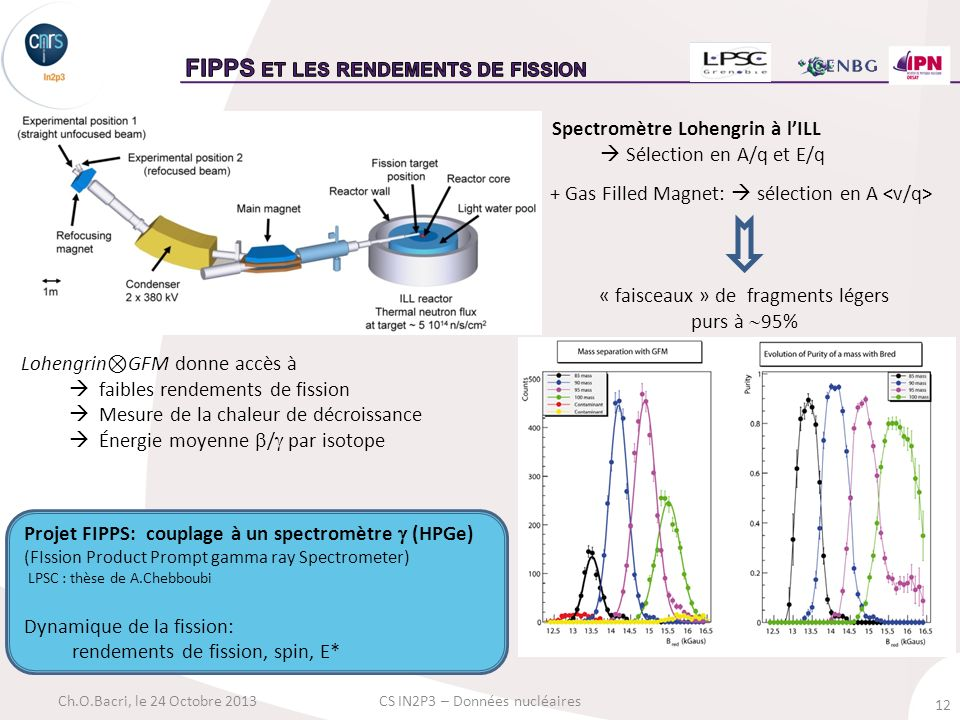 FIPPS et les rendements de fission