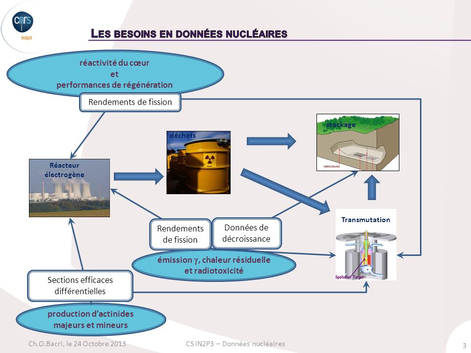 Les besoins en données nucléaires