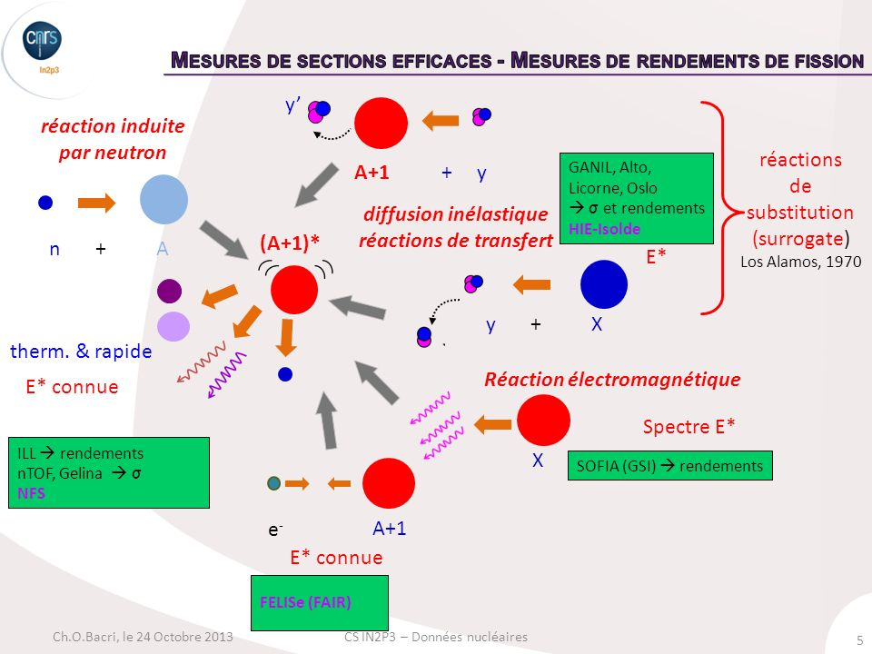 Mesures de sections efficaces - Mesures de rendements de fission