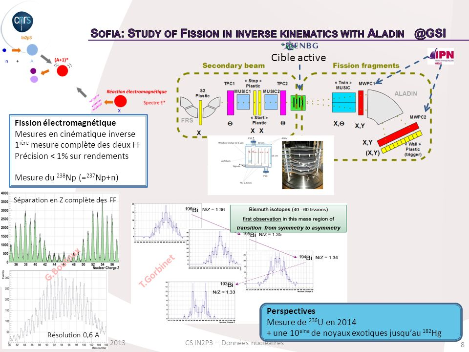 Sofia: Study of Fission in inverse kinematics with Aladin @GSI