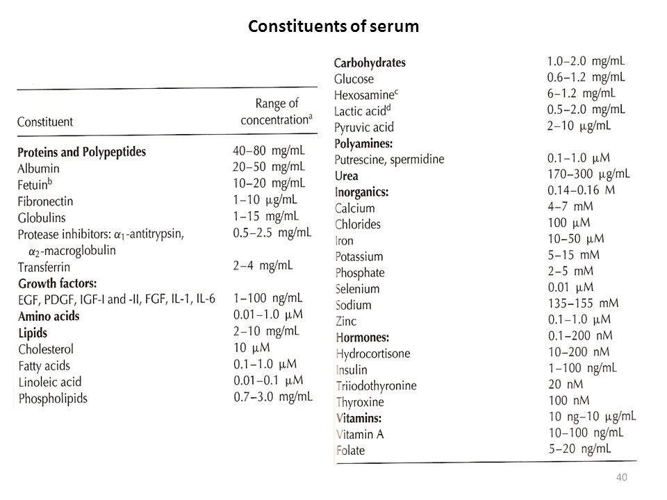 Constituents of serum