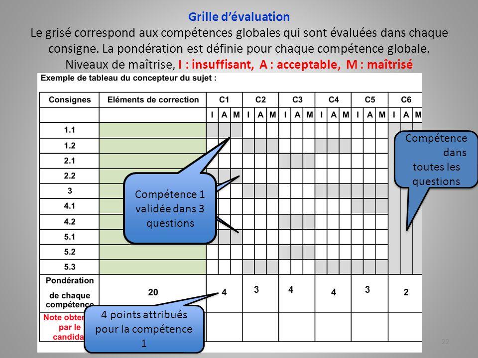 Grille d'évaluation Le grisé correspond aux compétences globales qui sont évaluées dans chaque consigne. La pondération est définie pour chaque compétence globale. Niveaux de maîtrise, I : insuffisant, A : acceptable, M : maîtrisé