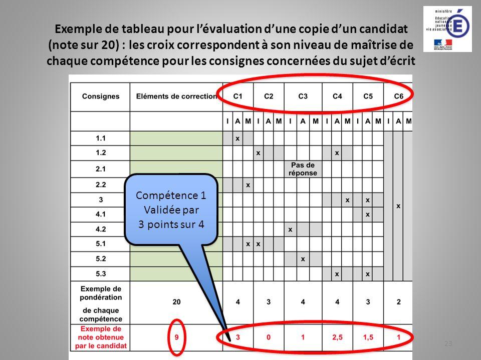 Exemple de tableau pour l'évaluation d'une copie d'un candidat (note sur 20) : les croix correspondent à son niveau de maîtrise de chaque compétence pour les consignes concernées du sujet d'écrit