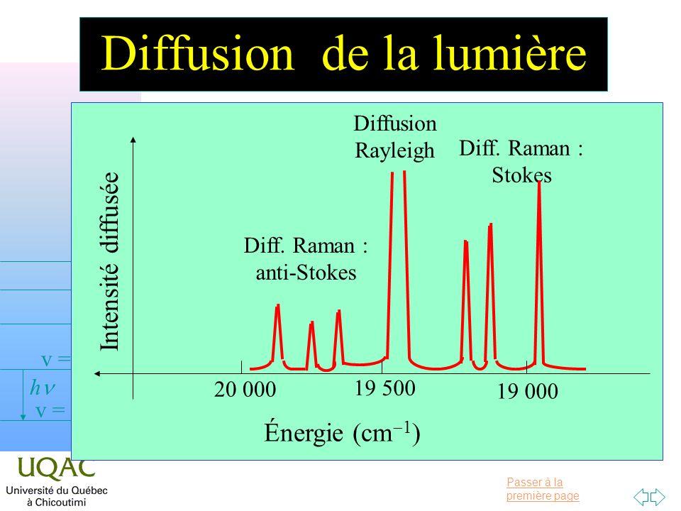 Diffusion de la lumière