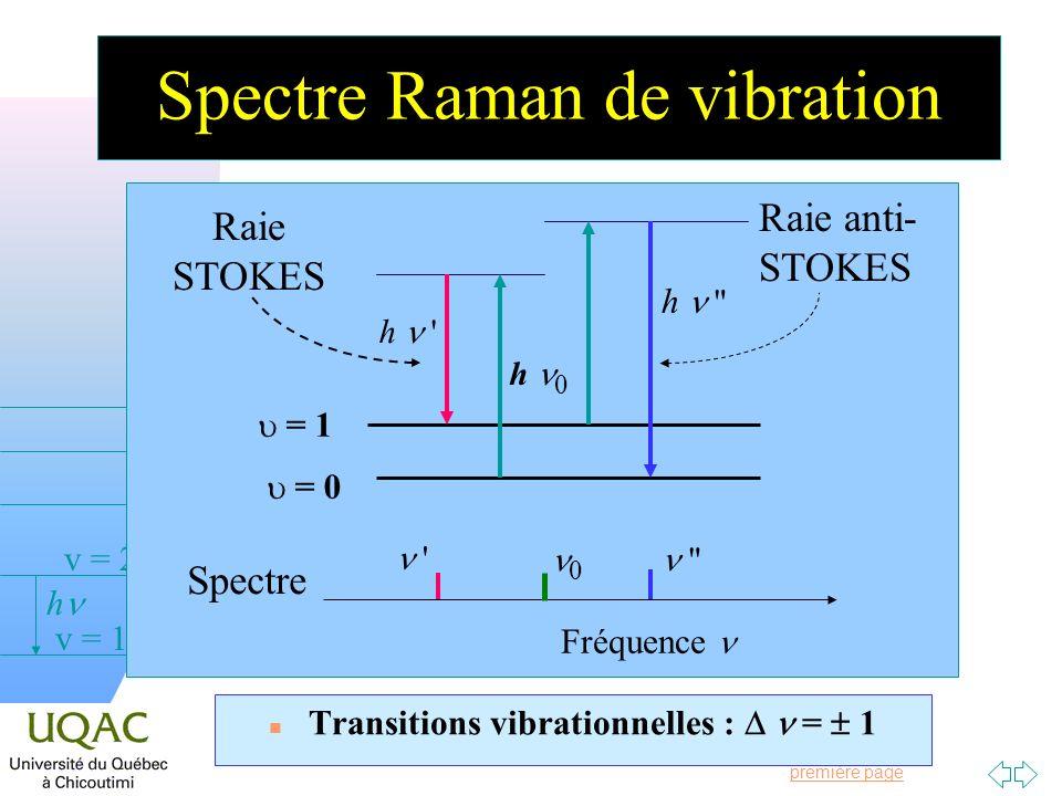 Spectre Raman de vibration