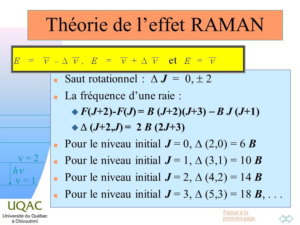 Théorie de l'effet RAMAN