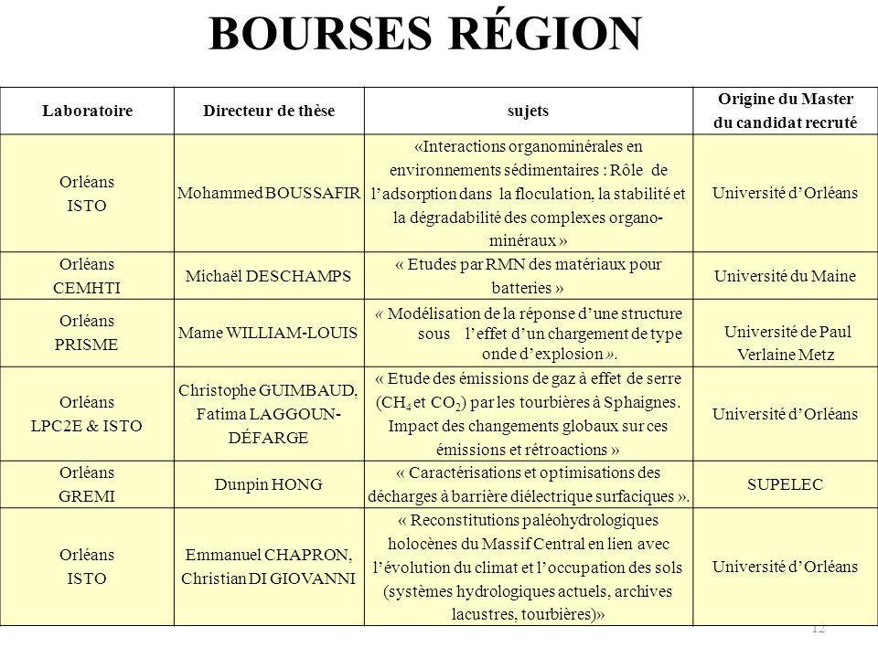 BOURSES RÉGION Laboratoire Directeur de thèse sujets Origine du Master