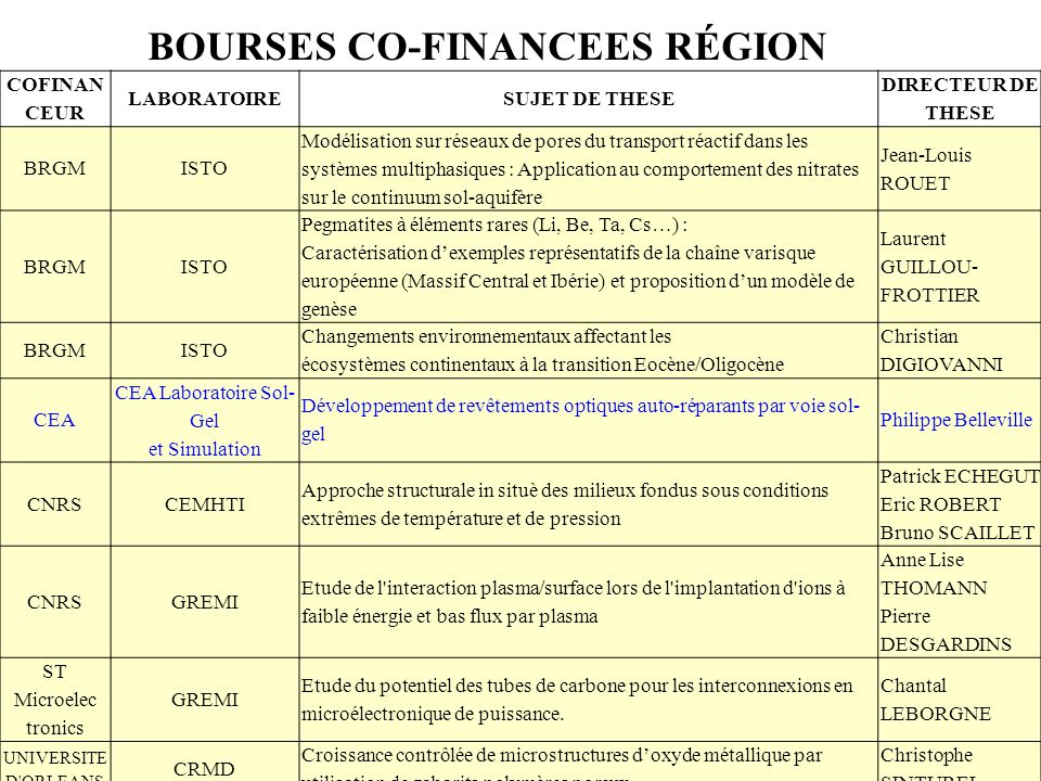 BOURSES CO-FINANCEES RÉGION