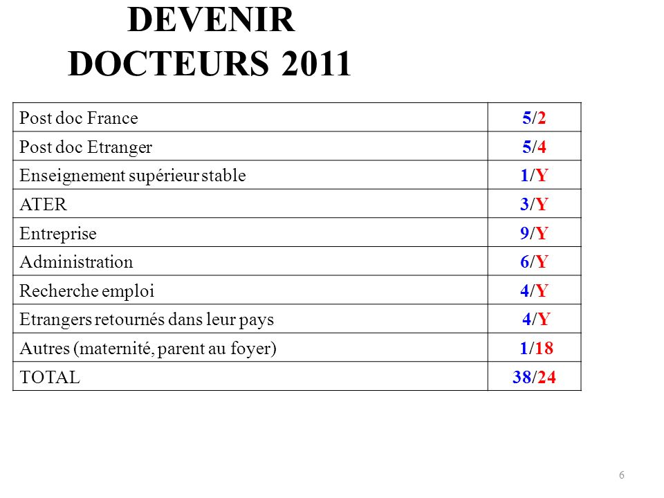 DEVENIR DOCTEURS 2011 Post doc France 5/2 Post doc Etranger 5/4