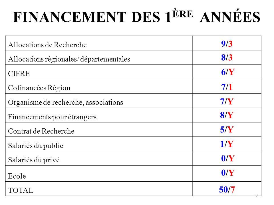 FINANCEMENT DES 1ÈRE ANNÉES