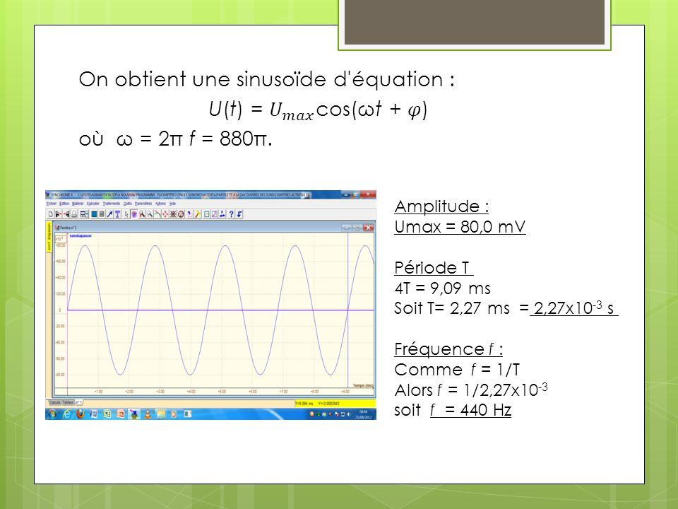 On obtient une sinusoïde d équation : U(t) = 𝑈 𝑚𝑎𝑥 cos(ωt + 𝜑)