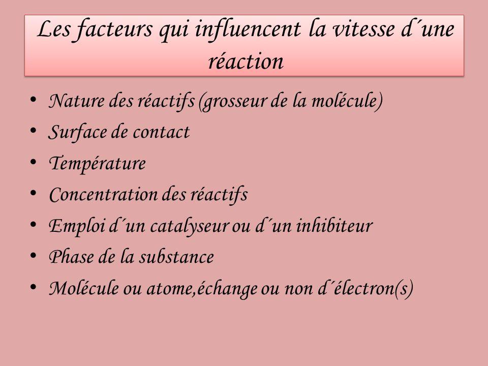 Les facteurs qui influencent la vitesse d´une réaction