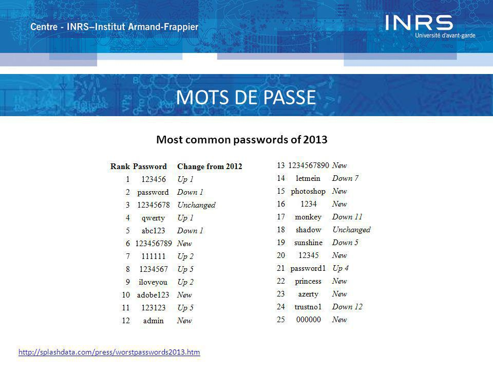 PUBMED : PASSWORD MOTS DE PASSE Most common passwords of 2013