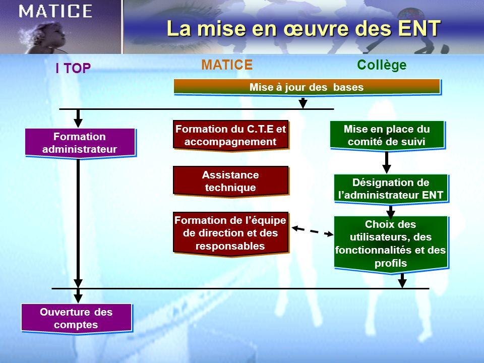 La mise en œuvre des ENT MATICE Collège I TOP Mise à jour des bases