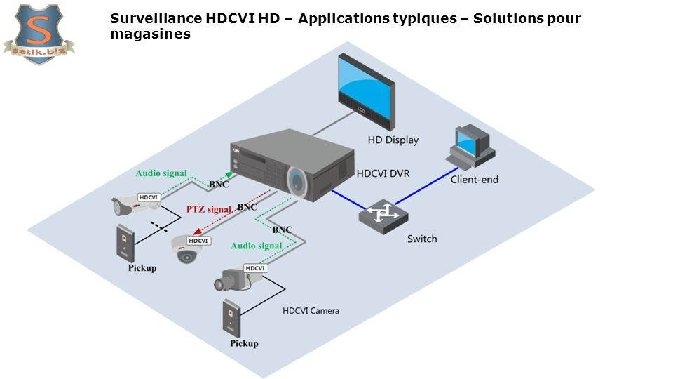 Surveillance HDCVI HD – Applications typiques – Solutions pour magasines