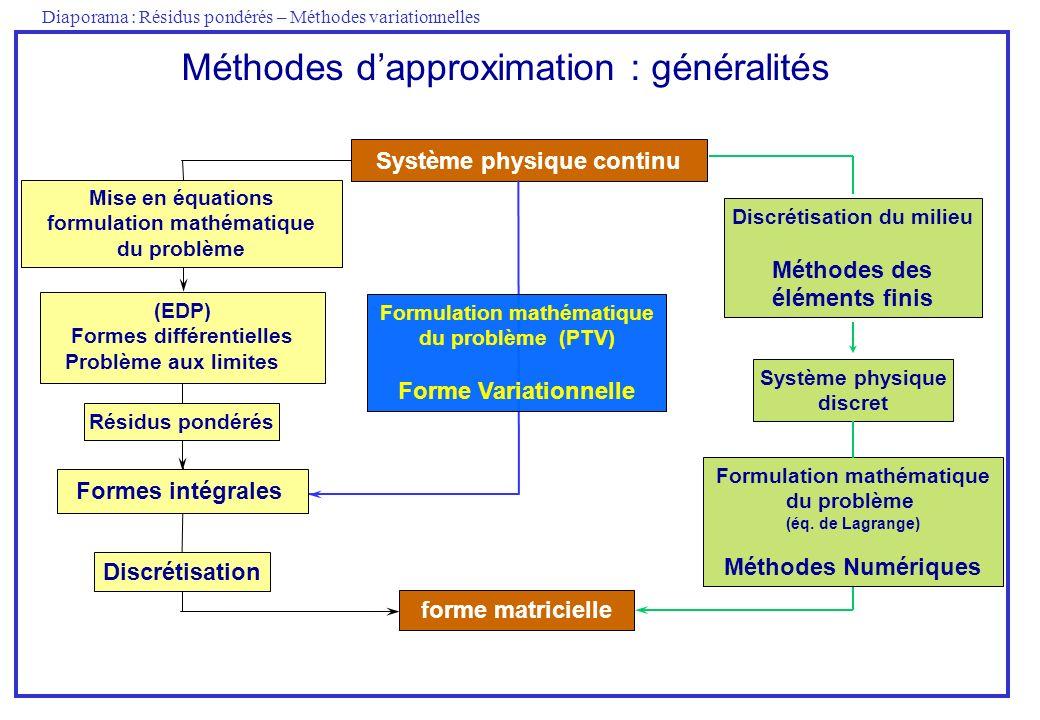Méthodes d'approximation : généralités