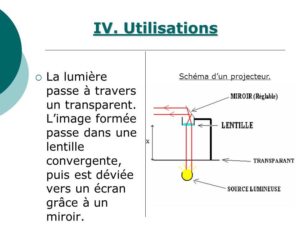 IV. Utilisations