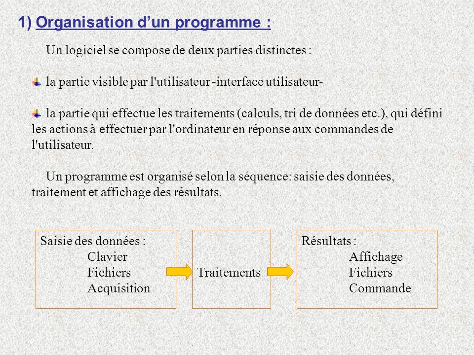 Organisation d'un programme :