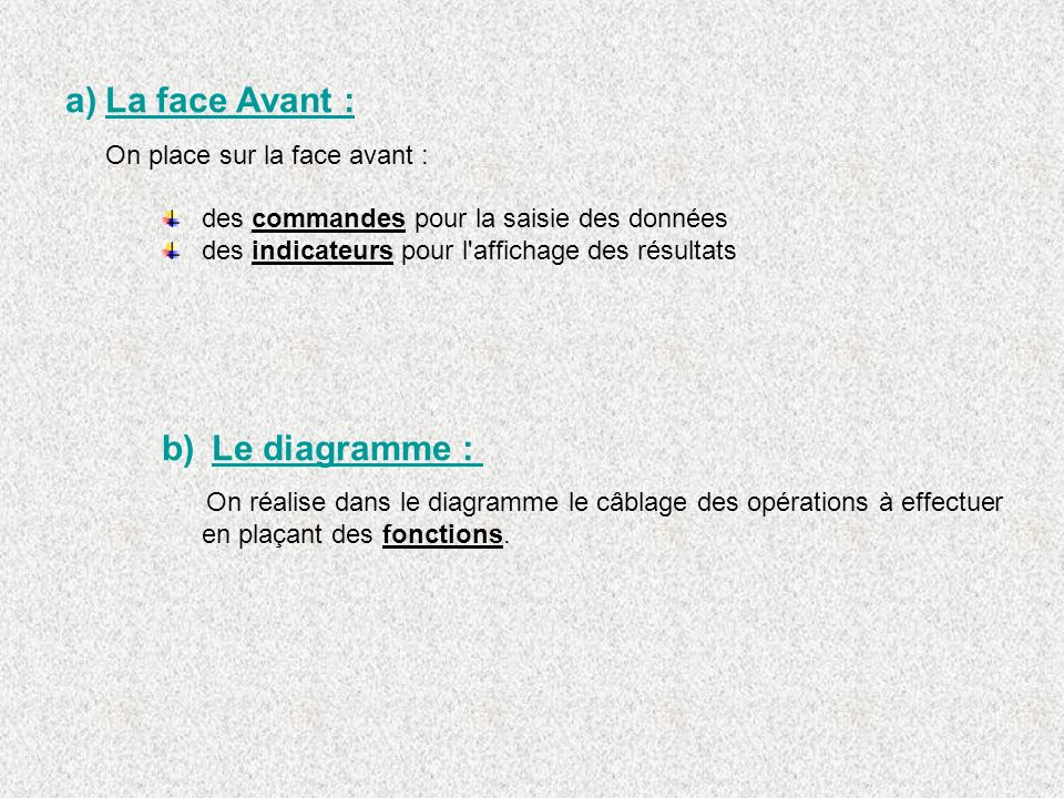 La face Avant : Le diagramme : On place sur la face avant :