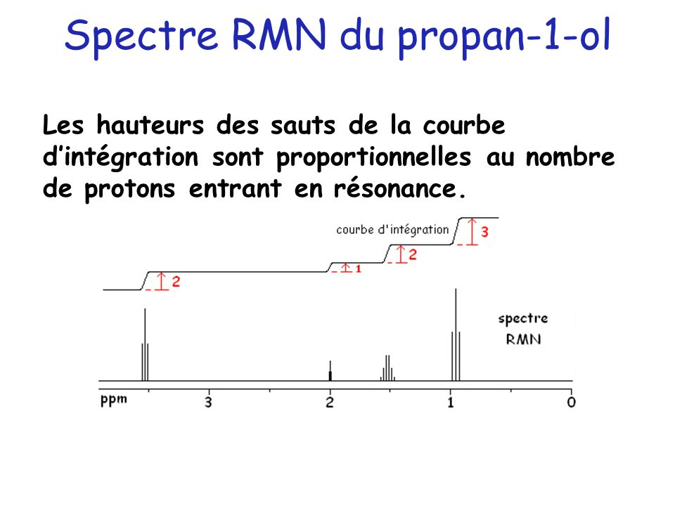 Spectre RMN du propan-1-ol