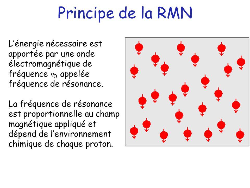 Principe de la RMN L'énergie nécessaire est apportée par une onde électromagnétique de fréquence n0 appelée fréquence de résonance.