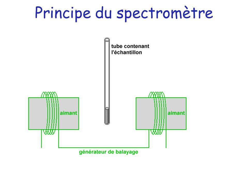 Principe du spectromètre