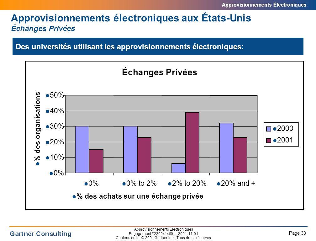 Approvisionnements électroniques aux États-Unis Places d'affaires