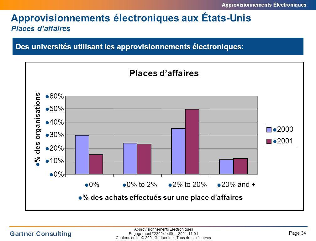 Approvisionnements électroniques aux États-Unis Moteurs pour les approvisionnements électroniques