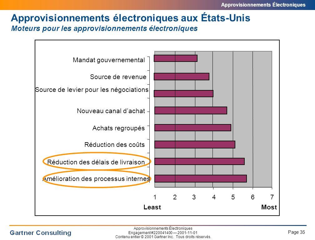 Approvisionnements électroniques aux États-Unis Inhibiteurs aux approvisionnements électroniques