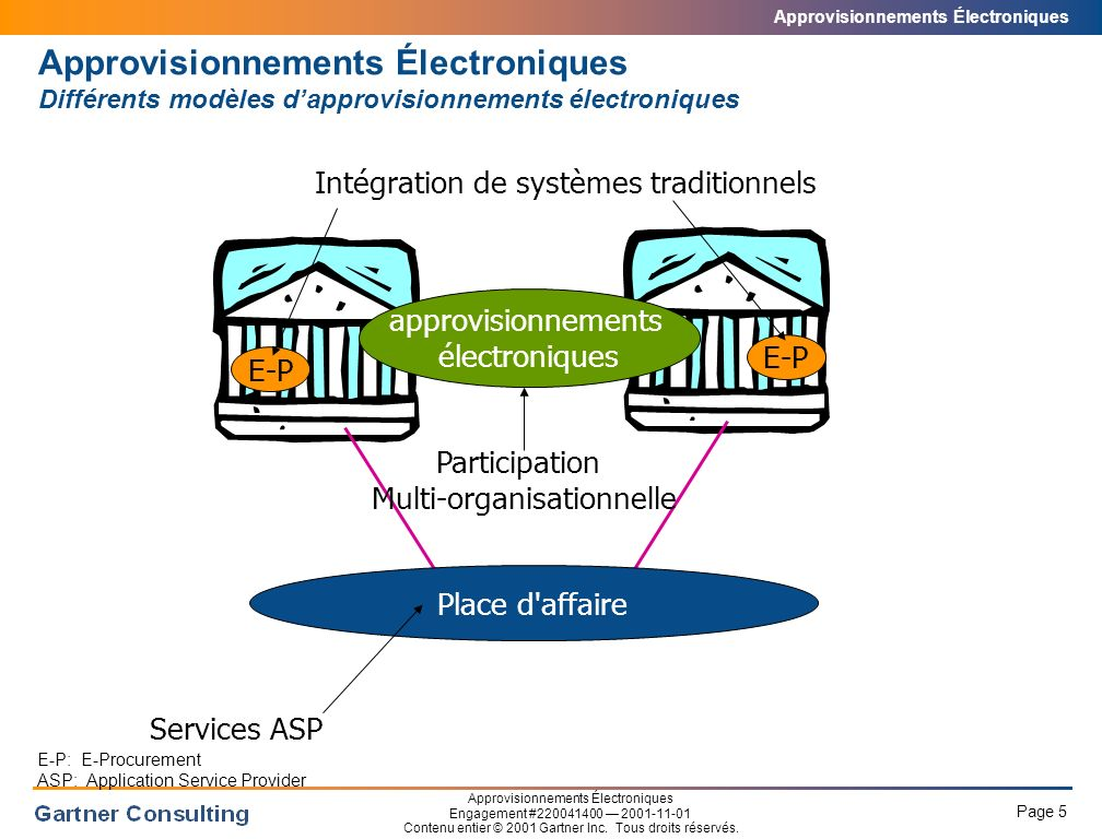 Approvisionnements Électroniques Des changements organisationnels majeurs sont requis pour atteindre le ROI désiré