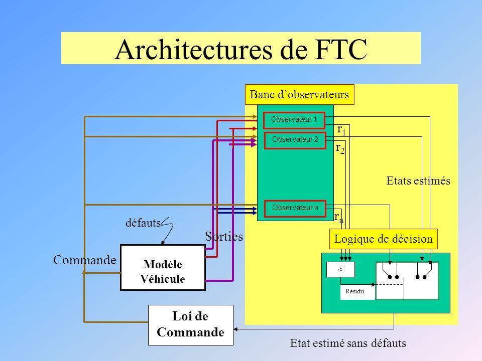 Architectures de FTC r1 r2 rn Sorties Commande Loi de Commande