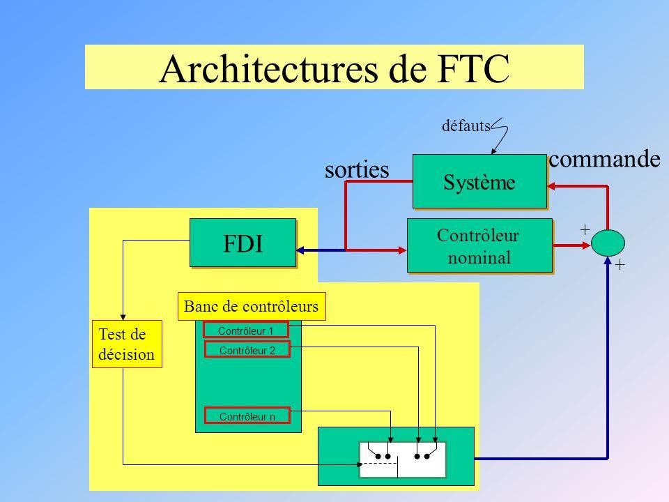 Architectures de FTC commande sorties FDI Système + Contrôleur nominal