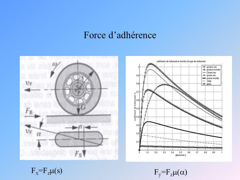 Force d'adhérence Fx=Fzm(s) Fy=Fzm(a)