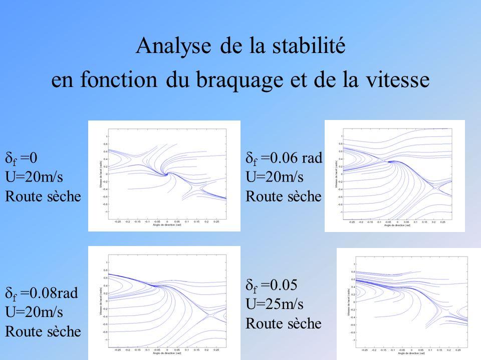 Analyse de la stabilité en fonction du braquage et de la vitesse