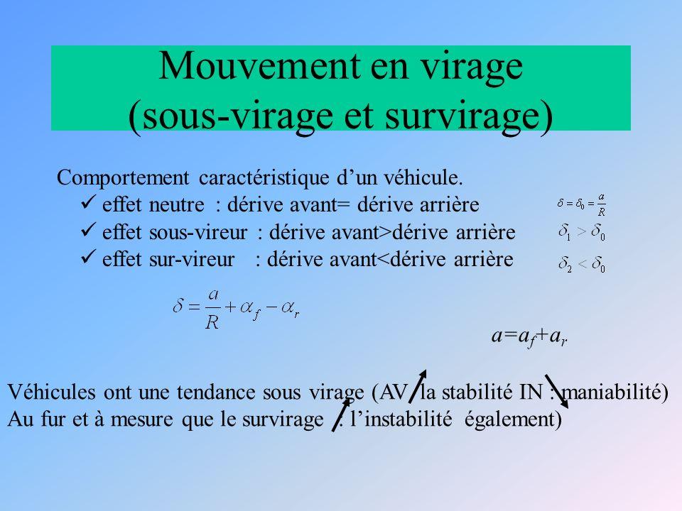 Mouvement en virage (sous-virage et survirage)