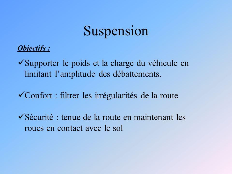 Suspension Objectifs : Supporter le poids et la charge du véhicule en limitant l'amplitude des débattements.
