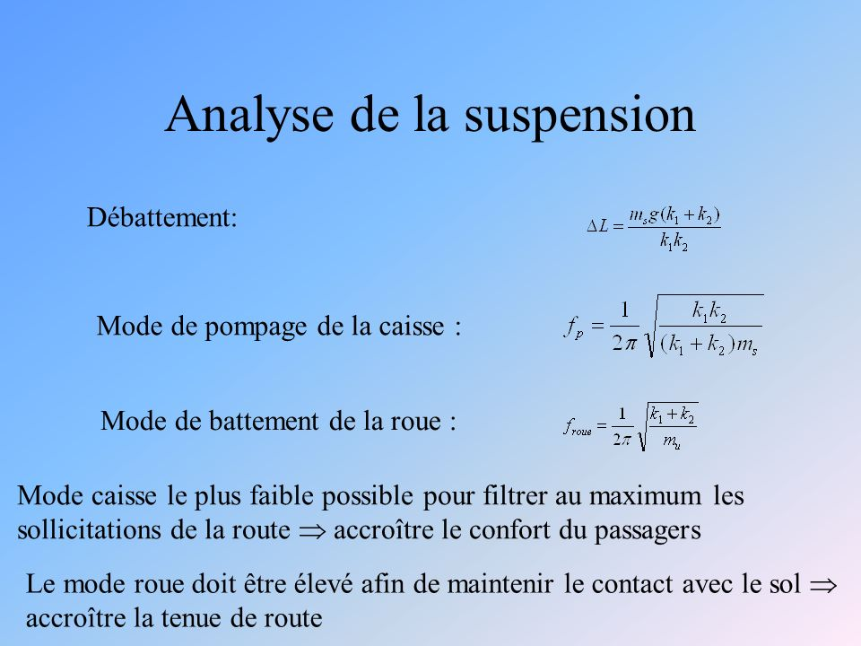 Analyse de la suspension