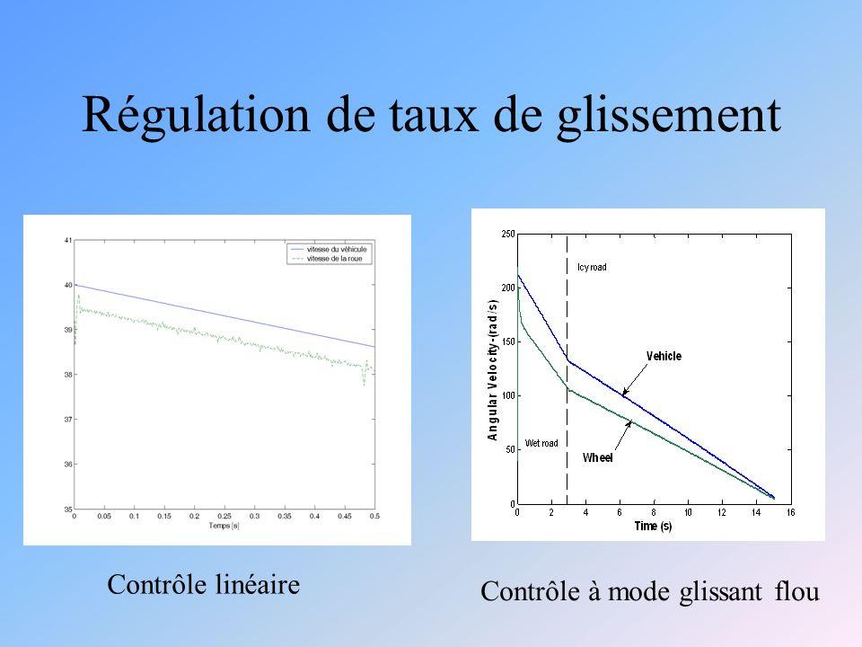 Régulation de taux de glissement